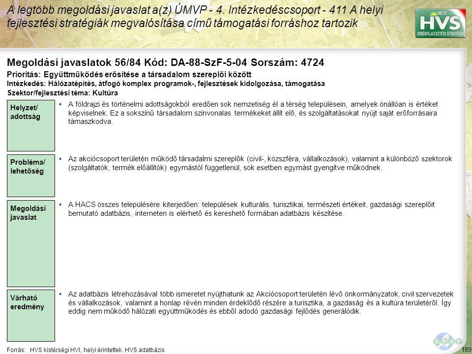 189 Forrás:HVS kistérségi HVI, helyi érintettek, HVS adatbázis Megoldási javaslatok 56/84 Kód: DA-88-SzF-5-04 Sorszám: 4724 A legtöbb megoldási javaslat a(z) ÚMVP - 4.