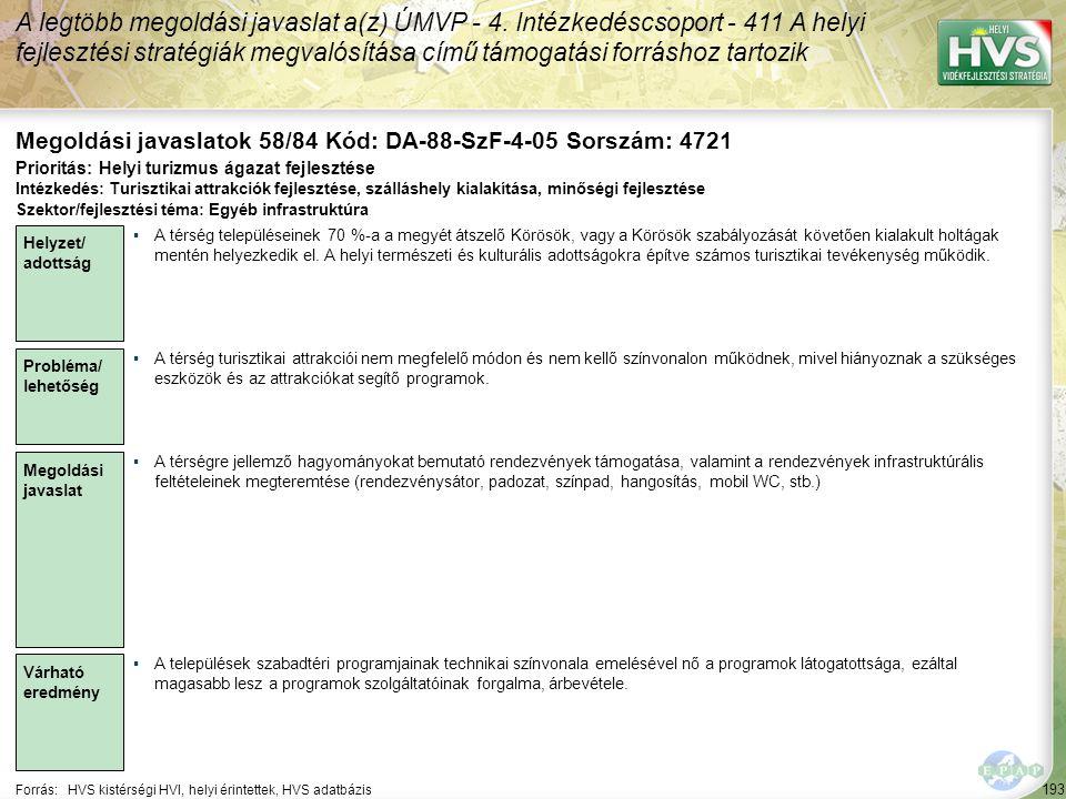 193 Forrás:HVS kistérségi HVI, helyi érintettek, HVS adatbázis Megoldási javaslatok 58/84 Kód: DA-88-SzF-4-05 Sorszám: 4721 A legtöbb megoldási javasl
