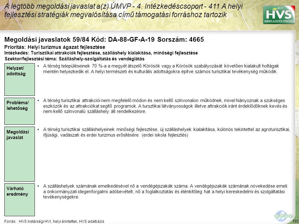 195 Forrás:HVS kistérségi HVI, helyi érintettek, HVS adatbázis Megoldási javaslatok 59/84 Kód: DA-88-GF-A-19 Sorszám: 4665 A legtöbb megoldási javasla