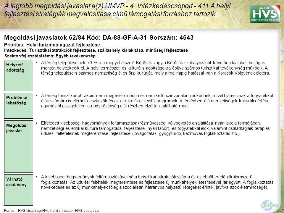 201 Forrás:HVS kistérségi HVI, helyi érintettek, HVS adatbázis Megoldási javaslatok 62/84 Kód: DA-88-GF-A-31 Sorszám: 4643 A legtöbb megoldási javasla