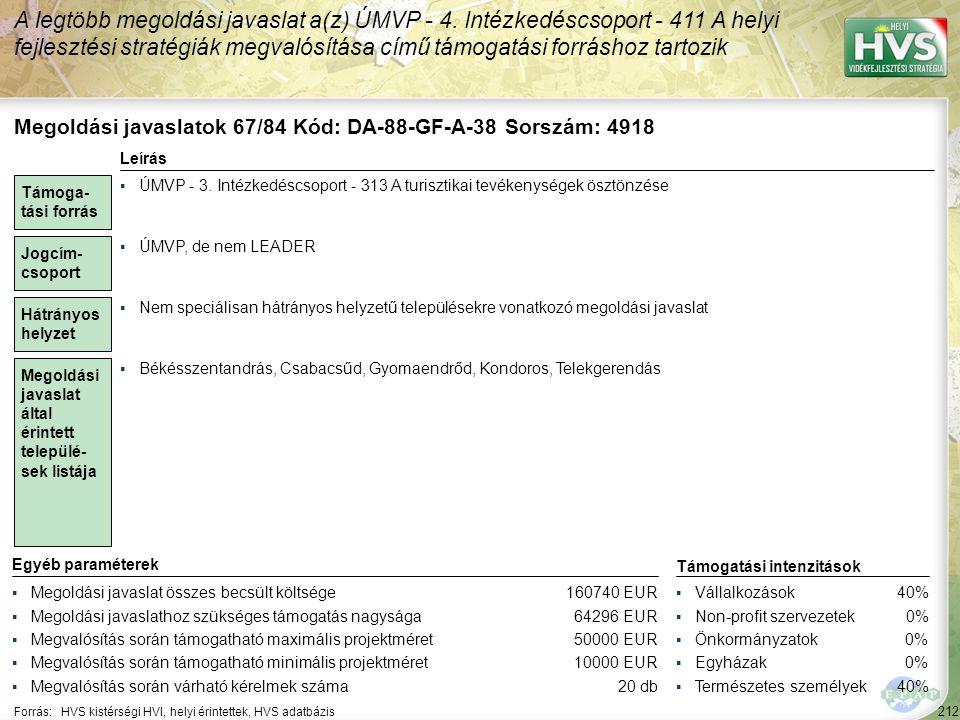 212 Forrás:HVS kistérségi HVI, helyi érintettek, HVS adatbázis A legtöbb megoldási javaslat a(z) ÚMVP - 4. Intézkedéscsoport - 411 A helyi fejlesztési