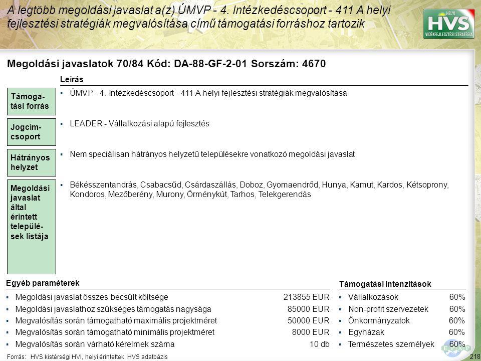 218 Forrás:HVS kistérségi HVI, helyi érintettek, HVS adatbázis A legtöbb megoldási javaslat a(z) ÚMVP - 4. Intézkedéscsoport - 411 A helyi fejlesztési