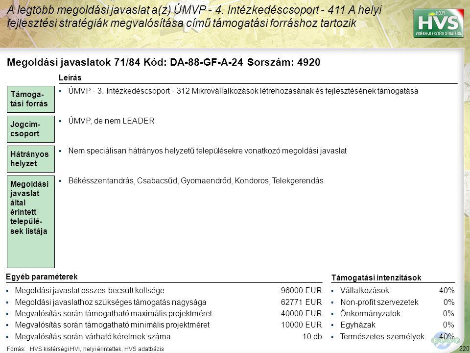 220 Forrás:HVS kistérségi HVI, helyi érintettek, HVS adatbázis A legtöbb megoldási javaslat a(z) ÚMVP - 4. Intézkedéscsoport - 411 A helyi fejlesztési