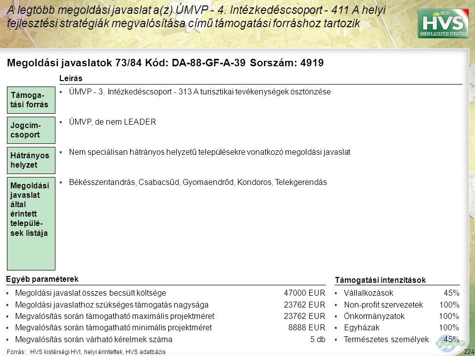 224 Forrás:HVS kistérségi HVI, helyi érintettek, HVS adatbázis A legtöbb megoldási javaslat a(z) ÚMVP - 4. Intézkedéscsoport - 411 A helyi fejlesztési