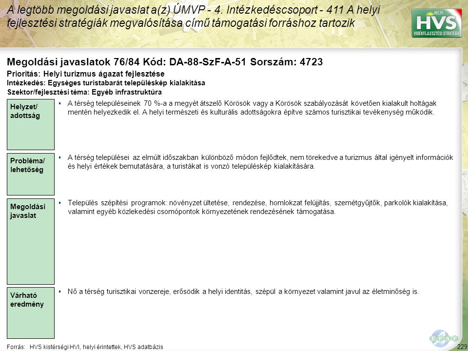 229 Forrás:HVS kistérségi HVI, helyi érintettek, HVS adatbázis Megoldási javaslatok 76/84 Kód: DA-88-SzF-A-51 Sorszám: 4723 A legtöbb megoldási javasl