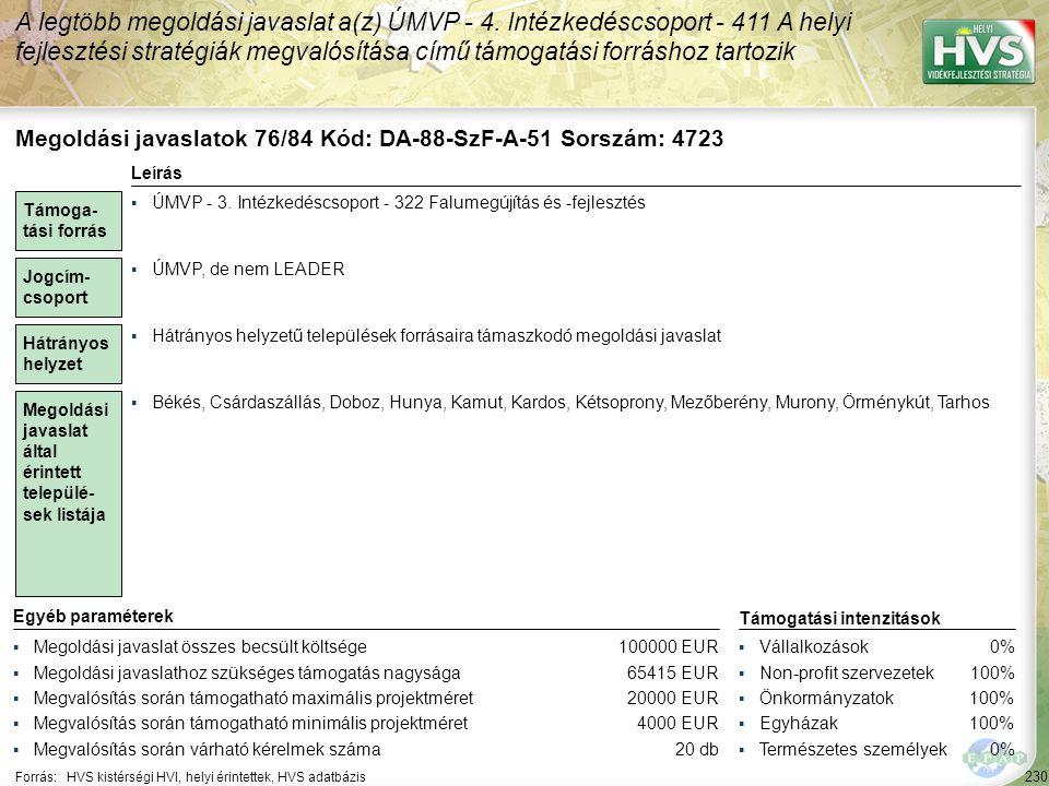 230 Forrás:HVS kistérségi HVI, helyi érintettek, HVS adatbázis A legtöbb megoldási javaslat a(z) ÚMVP - 4. Intézkedéscsoport - 411 A helyi fejlesztési