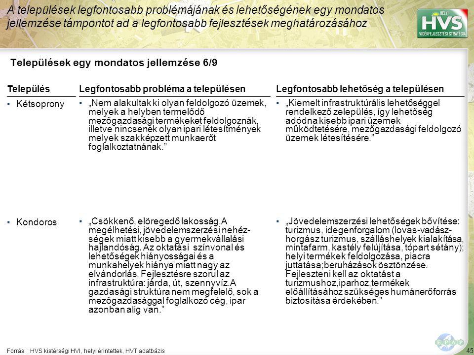 """45 Települések egy mondatos jellemzése 6/9 A települések legfontosabb problémájának és lehetőségének egy mondatos jellemzése támpontot ad a legfontosabb fejlesztések meghatározásához Forrás:HVS kistérségi HVI, helyi érintettek, HVT adatbázis TelepülésLegfontosabb probléma a településen ▪Kétsoprony ▪""""Nem alakultak ki olyan feldolgozó üzemek, melyek a helyben termelődő mezőgazdasági termékeket feldolgoznák, illetve nincsenek olyan ipari létesítmények melyek szakképzett munkaerőt foglalkoztatnának. ▪Kondoros ▪""""Csökkenő, elöregedő lakosság.A megélhetési, jövedelemszerzési nehéz- ségek miatt kisebb a gyermekvállalási hajlandóság."""