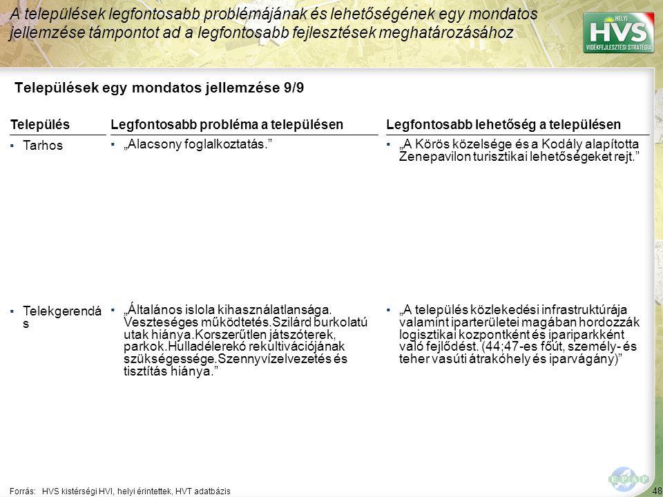 """48 Települések egy mondatos jellemzése 9/9 A települések legfontosabb problémájának és lehetőségének egy mondatos jellemzése támpontot ad a legfontosabb fejlesztések meghatározásához Forrás:HVS kistérségi HVI, helyi érintettek, HVT adatbázis TelepülésLegfontosabb probléma a településen ▪Tarhos ▪""""Alacsony foglalkoztatás. ▪Telekgerendá s ▪""""Általános islola kihasználatlansága."""