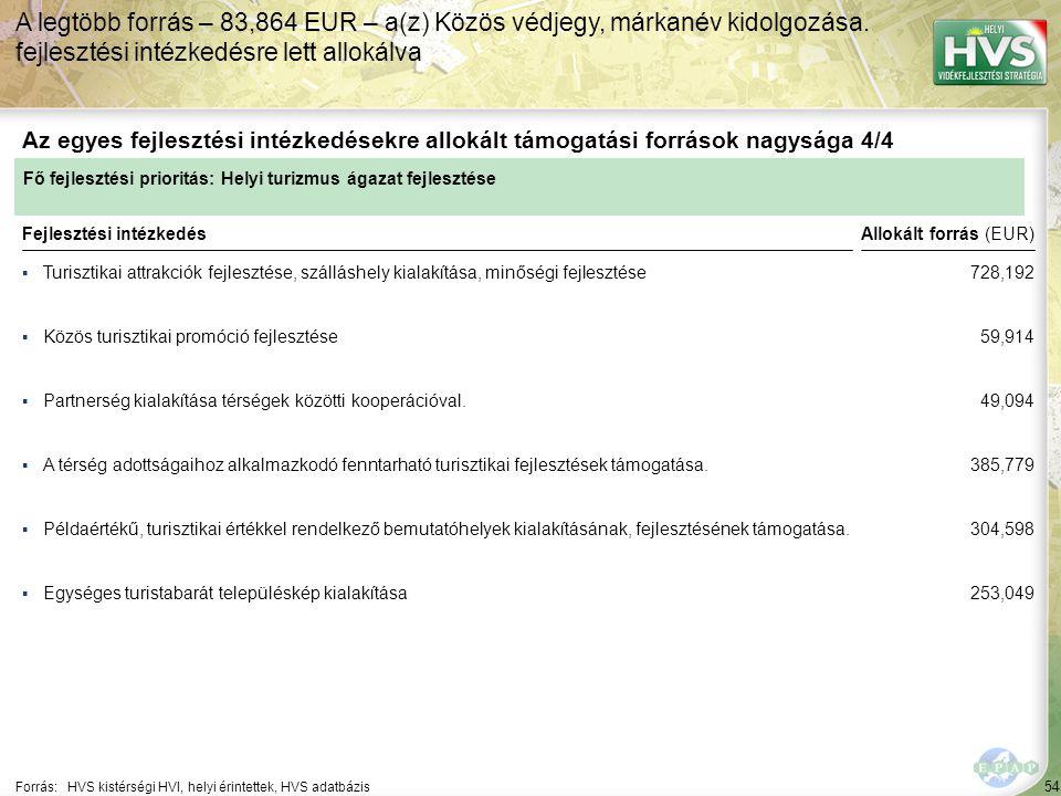 54 ▪Turisztikai attrakciók fejlesztése, szálláshely kialakítása, minőségi fejlesztése Forrás:HVS kistérségi HVI, helyi érintettek, HVS adatbázis Az egyes fejlesztési intézkedésekre allokált támogatási források nagysága 4/4 A legtöbb forrás – 83,864 EUR – a(z) Közös védjegy, márkanév kidolgozása.