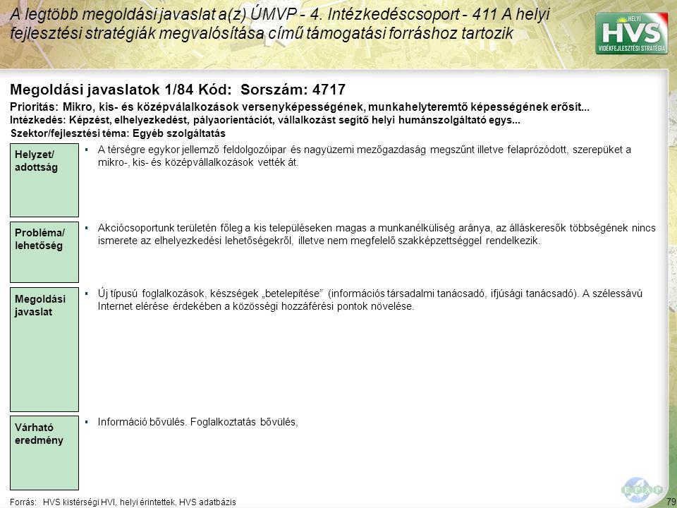 79 Forrás:HVS kistérségi HVI, helyi érintettek, HVS adatbázis Megoldási javaslatok 1/84 Kód: Sorszám: 4717 A legtöbb megoldási javaslat a(z) ÚMVP - 4.