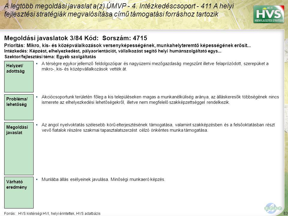 83 Forrás:HVS kistérségi HVI, helyi érintettek, HVS adatbázis Megoldási javaslatok 3/84 Kód: Sorszám: 4715 A legtöbb megoldási javaslat a(z) ÚMVP - 4.