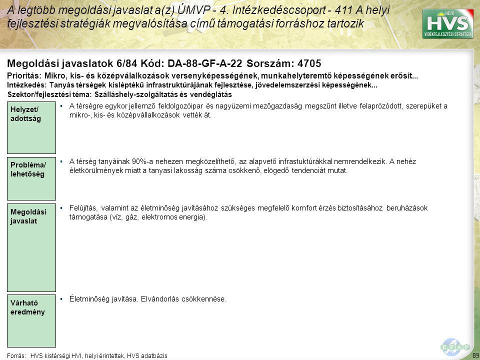 89 Forrás:HVS kistérségi HVI, helyi érintettek, HVS adatbázis Megoldási javaslatok 6/84 Kód: DA-88-GF-A-22 Sorszám: 4705 A legtöbb megoldási javaslat a(z) ÚMVP - 4.
