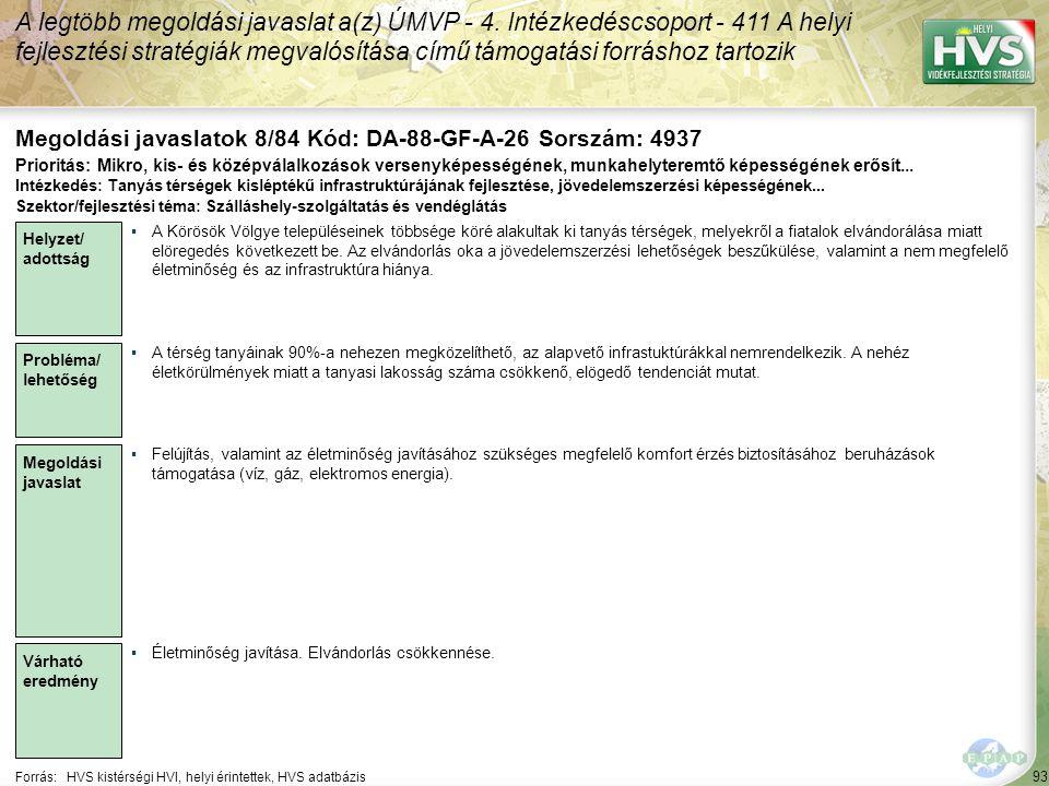 93 Forrás:HVS kistérségi HVI, helyi érintettek, HVS adatbázis Megoldási javaslatok 8/84 Kód: DA-88-GF-A-26 Sorszám: 4937 A legtöbb megoldási javaslat a(z) ÚMVP - 4.