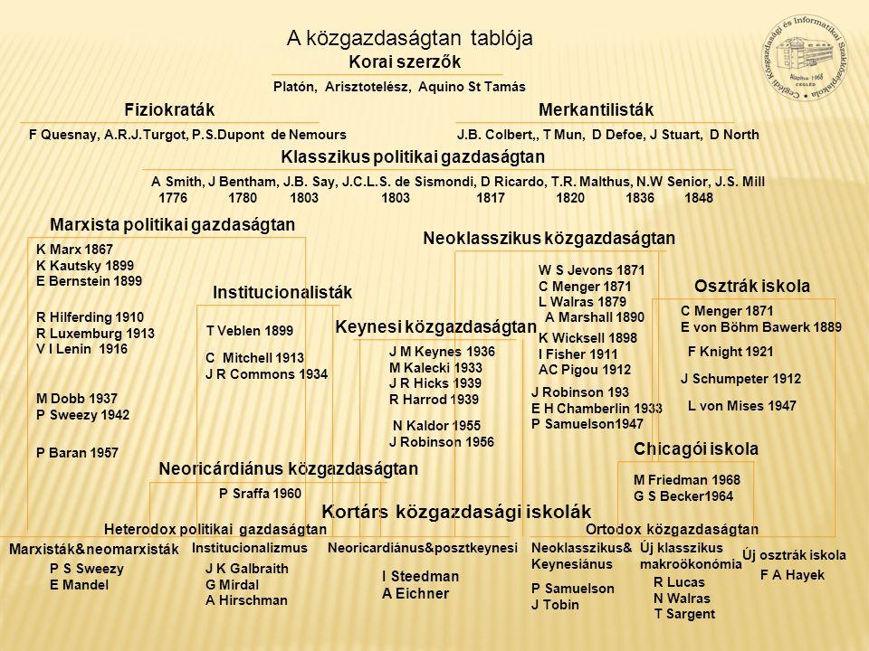 A közgazdaságtan tablója Korai szerzők FiziokratákMerkantilisták F Quesnay, A.R.J.Turgot, P.S.Dupont de NemoursJ.B. Colbert,, T Mun, D Defoe, J Stuart