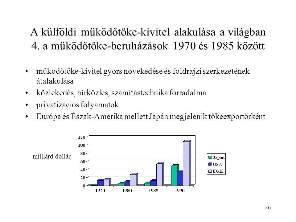 26 A külföldi működőtőke-kivitel alakulása a világban 4. a működőtőke-beruházások 1970 és 1985 között működőtőke-kivitel gyors növekedése és földrajzi