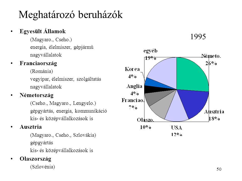 50 Meghatározó beruházók Egyesült Államok (Magyaro., Cseho.) energia, élelmiszer, gépjármű nagyvállalatok Franciaország (Románia) vegyipar, élelmiszer