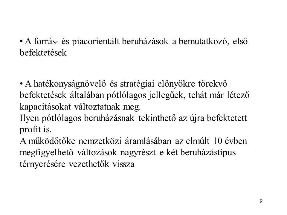 50 Meghatározó beruházók Egyesült Államok (Magyaro., Cseho.) energia, élelmiszer, gépjármű nagyvállalatok Franciaország (Románia) vegyipar, élelmiszer, szolgáltatás nagyvállalatok Németország (Cseho., Magyaro., Lengyelo.) gépgyártás, energia, kommunikáció kis- és középvállalkozások is Ausztria (Magyaro., Cseho., Szlovákia) gépgyártás kis- és középvállalkozások is Olaszország (Szlovénia) 1995