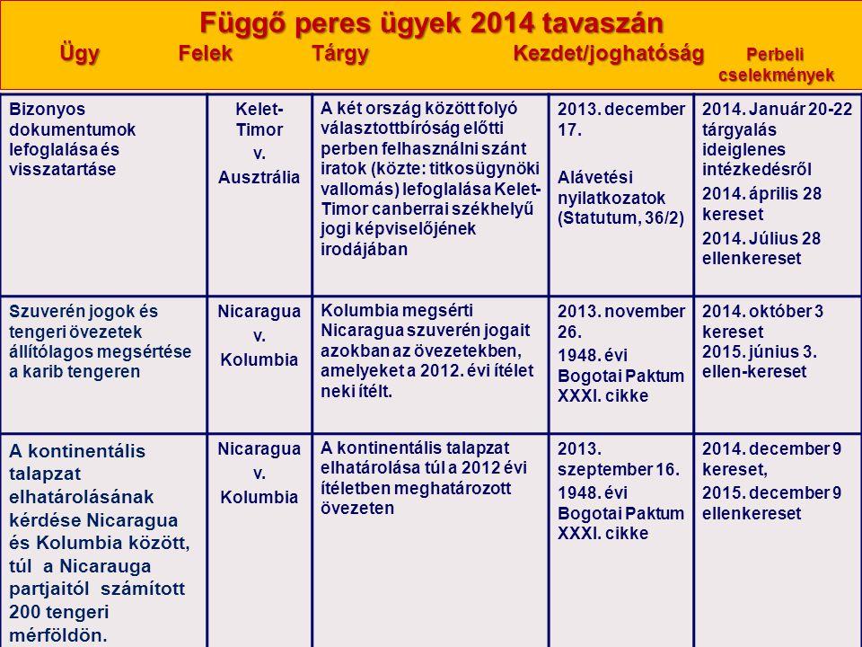 Nagy Boldizsár előadása Függő peres ügyek 2014 tavaszán Ügy Felek Tárgy Kezdet/joghatóság Perbeli cselekmények Bizonyos dokumentumok lefoglalása és vi