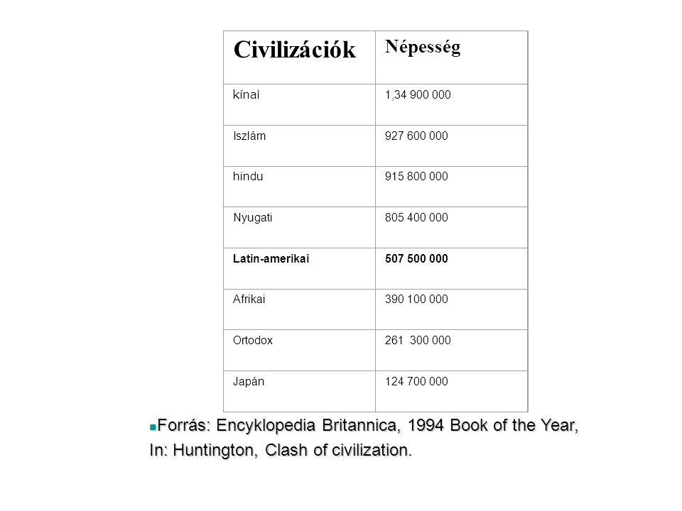 Civilizációk Népesség kínai 1,34 900 000 Iszlám927 600 000 hindu915 800 000 Nyugati805 400 000 Latin-amerikai507 500 000 Afrikai390 100 000 Ortodox261