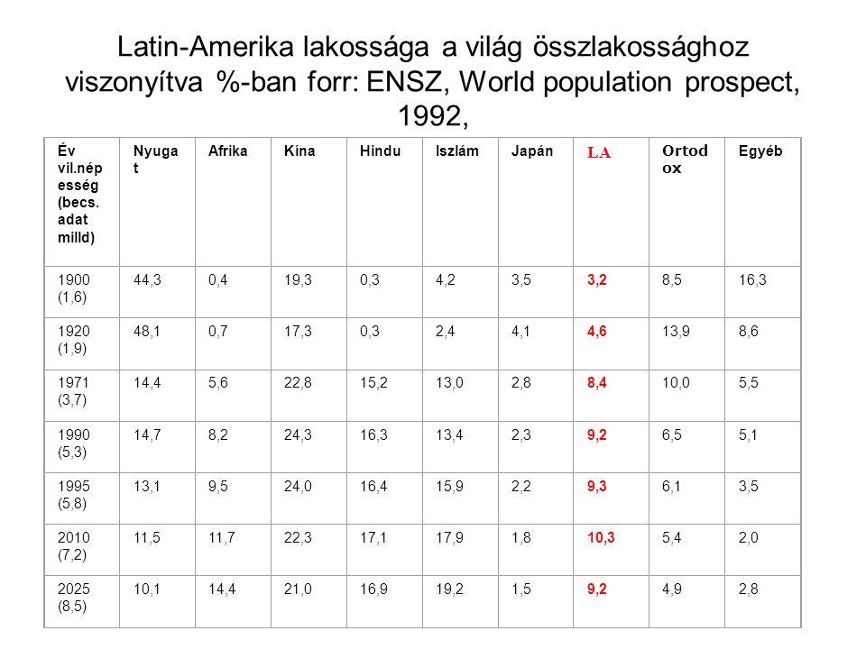 Latin-Amerika lakossága a világ összlakossághoz viszonyítva %-ban forr: ENSZ, World population prospect, 1992, Év vil.nép esség (becs. adat milld) Nyu