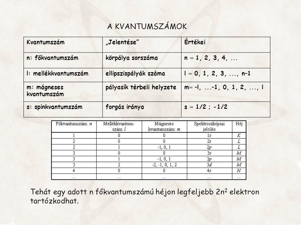 """Kvantumszám""""Jelentése""""Értékei n: főkvantumszámkörpálya sorszáman  1, 2, 3, 4,... l: mellékkvantumszámellipszispályák számal  0, 1, 2, 3,..., n–1 m:"""