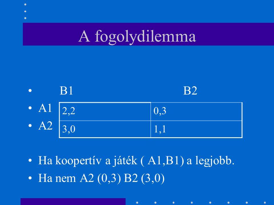 A fogolydilemma 2,20,3 3,01,1 B1 B2 A1 A2 Ha koopertív a játék ( A1,B1) a legjobb. Ha nem A2 (0,3) B2 (3,0)