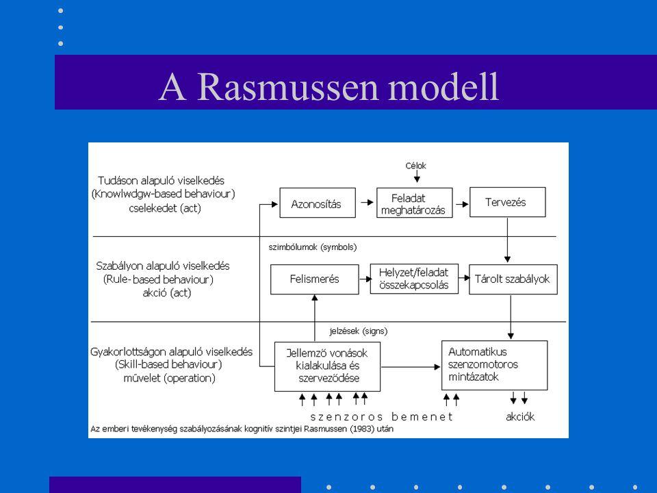 A Rasmussen modell