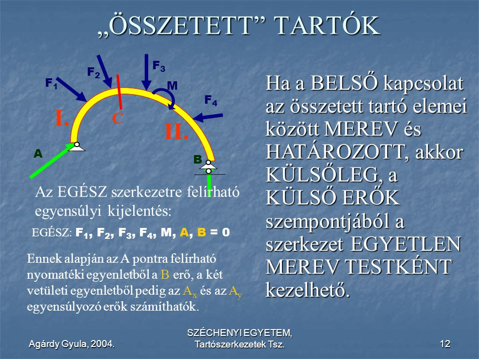 """Agárdy Gyula, 2004. SZÉCHENYI EGYETEM, Tartószerkezetek Tsz.12 """"ÖSSZETETT"""" TARTÓK F1F1 M F2F2 F3F3 F4F4 A B C I. II. Ha a BELSŐ kapcsolat az összetett"""