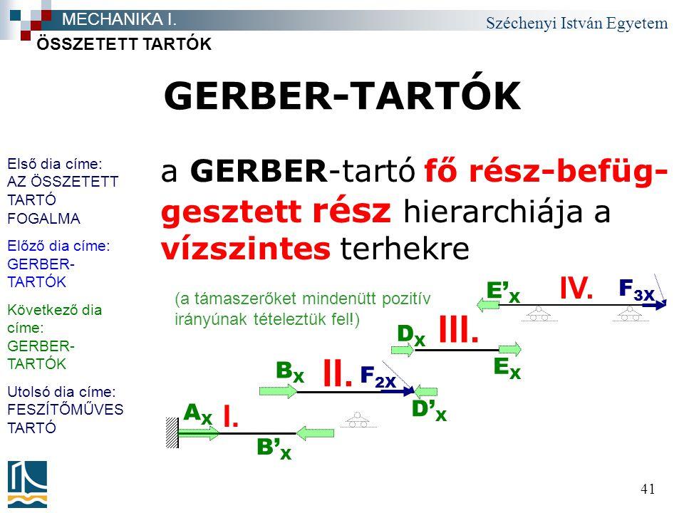 Széchenyi István Egyetem 41 GERBER-TARTÓK a GERBER-tartó fő rész-befüg- gesztett rész hierarchiája a vízszintes terhekre ÖSSZETETT TARTÓK MECHANIKA I.