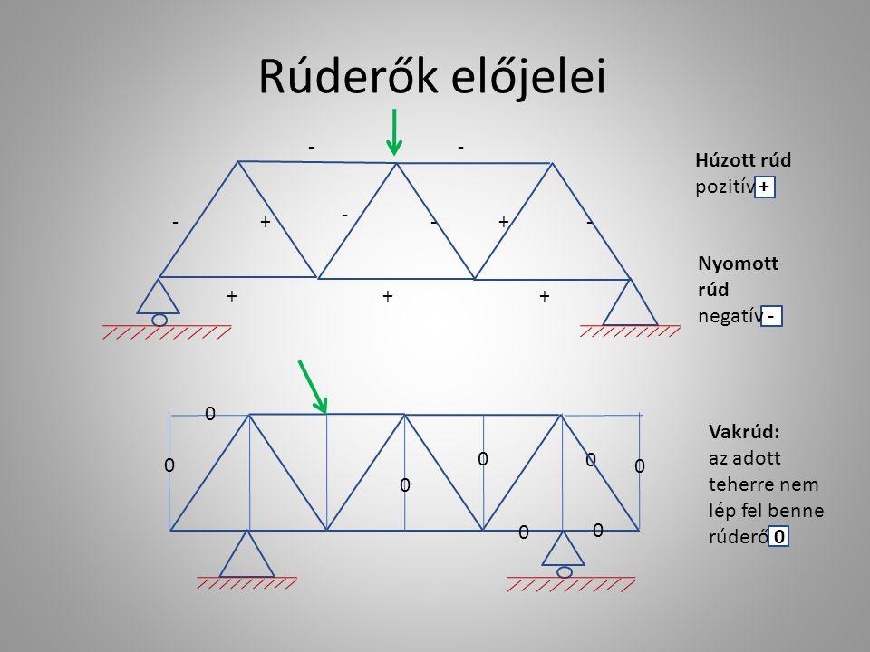 Nyomott rúd negatív - Rúderők előjelei - + ++ + - - - + - - 0 0 0 0 0 0 0 0 Húzott rúd pozitív + Vakrúd: az adott teherre nem lép fel benne rúderő 0