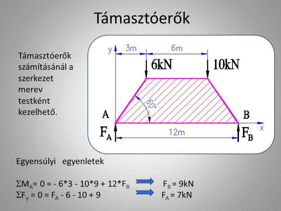 Támasztóerők Egyensúlyi egyenletek  M A = 0 = - 6*3 - 10*9 + 12*F B F B = 9kN  F y = 0 = F A - 6 - 10 + 9 F A = 7kN Támasztóerők számításánál a szer