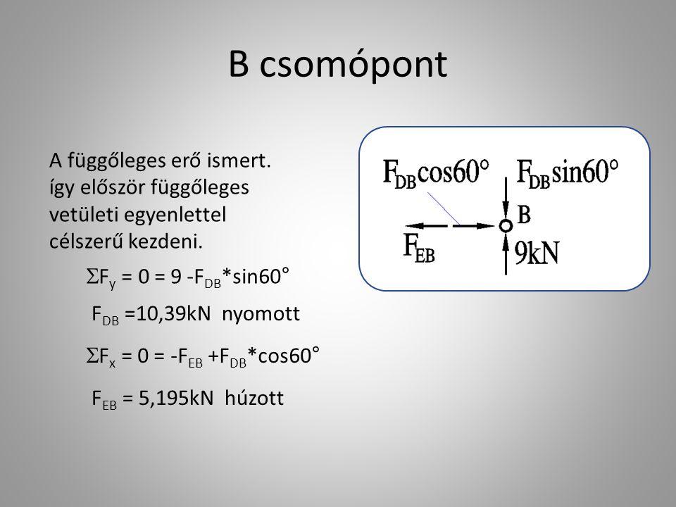 B csomópont A függőleges erő ismert. így először függőleges vetületi egyenlettel célszerű kezdeni.  F y = 0 = 9 -F DB *sin60  F DB =10,39kN nyomott