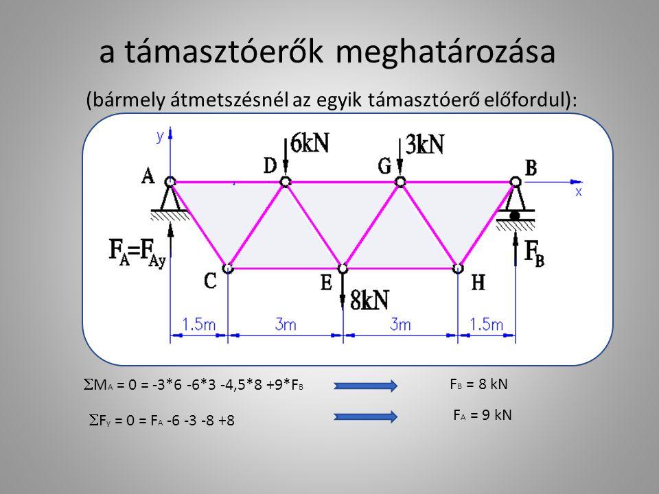 a támasztóerők meghatározása (bármely átmetszésnél az egyik támasztóerő előfordul):  M A = 0 = -3*6 -6*3 -4,5*8 +9*F B F B = 8 kN  F y = 0 = F A -6