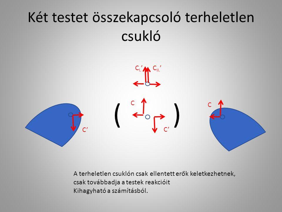 Két testet összekapcsoló terheletlen csukló C C II. 'C I. ' C' C () A terheletlen csuklón csak ellentett erők keletkezhetnek, csak továbbadja a testek