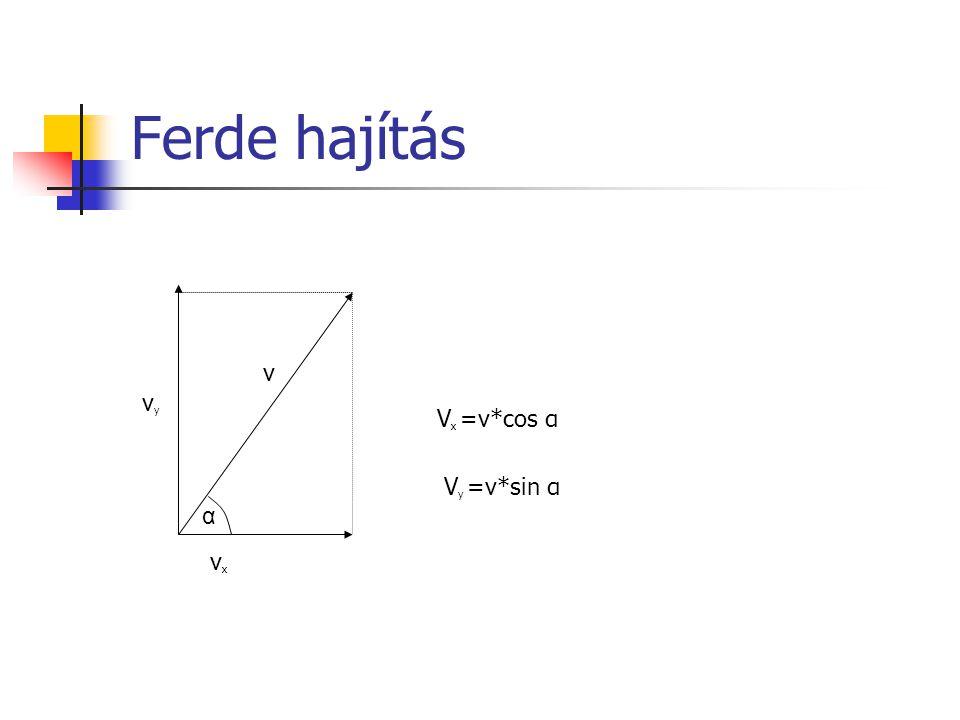 Ferde hajítás v vyvy vxvx α V x =v*cos α V y =v*sin α