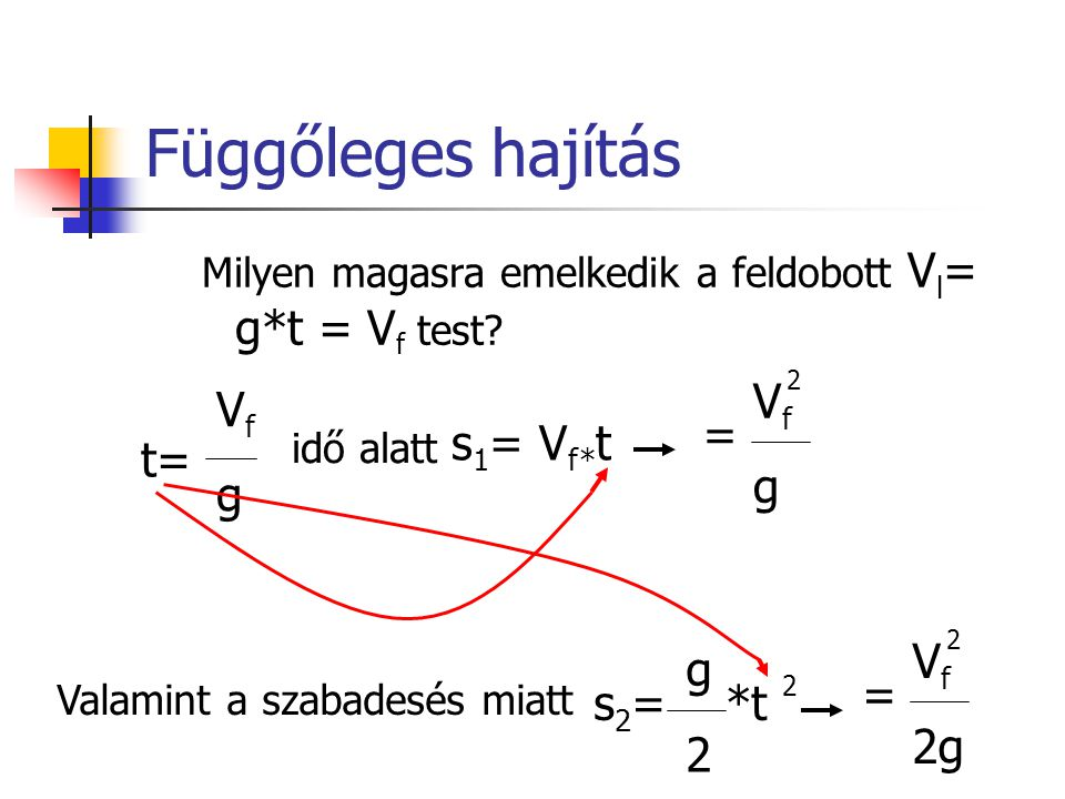 Függőleges hajítás Milyen magasra emelkedik a feldobott V l = g*t = V f test? VfgVfg t= idő alatt s 1 = V f* t = VfgVfg 2 Valamint a szabadesés miatt