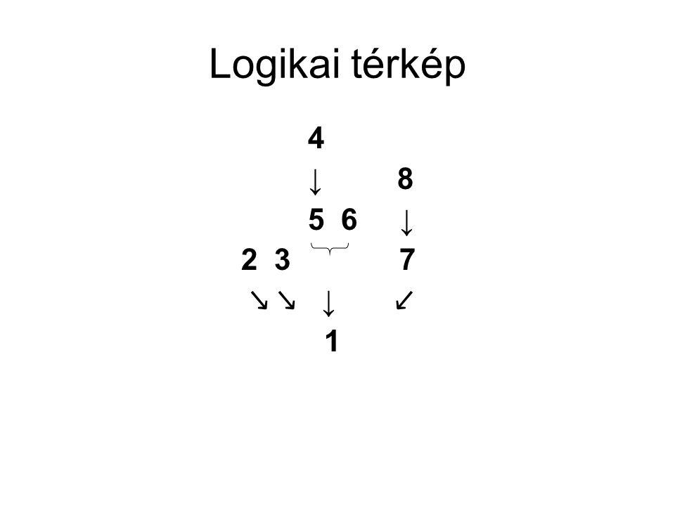 Logikai térkép 4 ↓ 8 5 6 ↓ 2 3 7 ↘ ↘ ↓ ↙ 1
