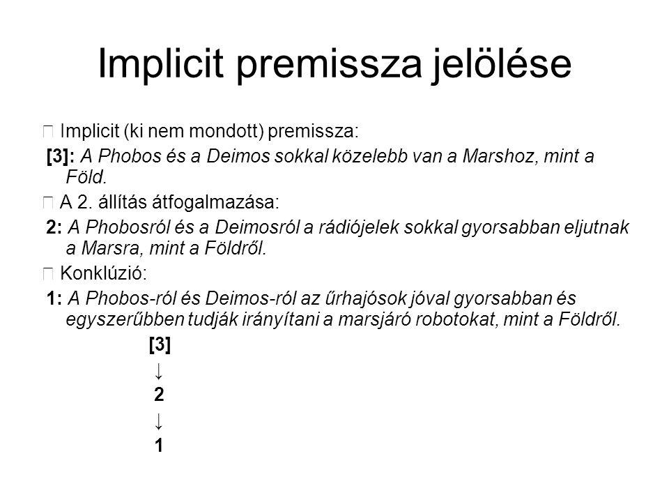 Implicit premissza jelölése  Implicit (ki nem mondott) premissza: [3]: A Phobos és a Deimos sokkal közelebb van a Marshoz, mint a Föld.  A 2. állítá