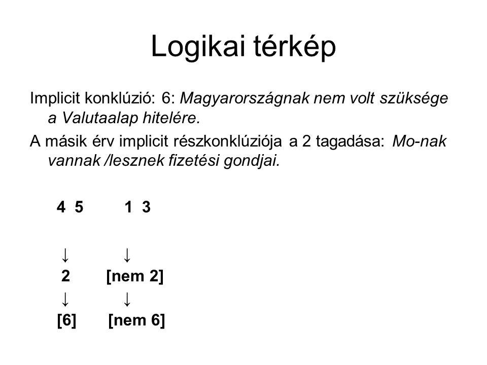 Logikai térkép Implicit konklúzió: 6: Magyarországnak nem volt szüksége a Valutaalap hitelére. A másik érv implicit részkonklúziója a 2 tagadása: Mo-n