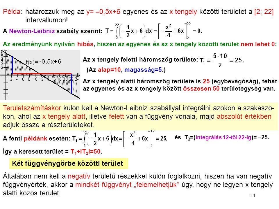 14 Példa: határozzuk meg az y= –0,5x+6 egyenes és az x tengely közötti területet a [2; 22] intervallumon! A Newton-Leibniz szabály szerint: Az eredmén
