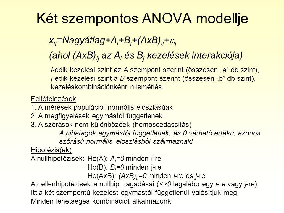 """Két szempontos ANOVA modellje x ij =Nagyátlag+A i +B j +(AxB) ij +  ij (ahol (AxB) ij az A i és B j kezelések interakciója) i-edik kezelési szint az A szempont szerint (összesen """"a db szint), j-edik kezelési szint a B szempont szerint (összesen """"b db szint), kezeléskombinációnként n ismétlés."""