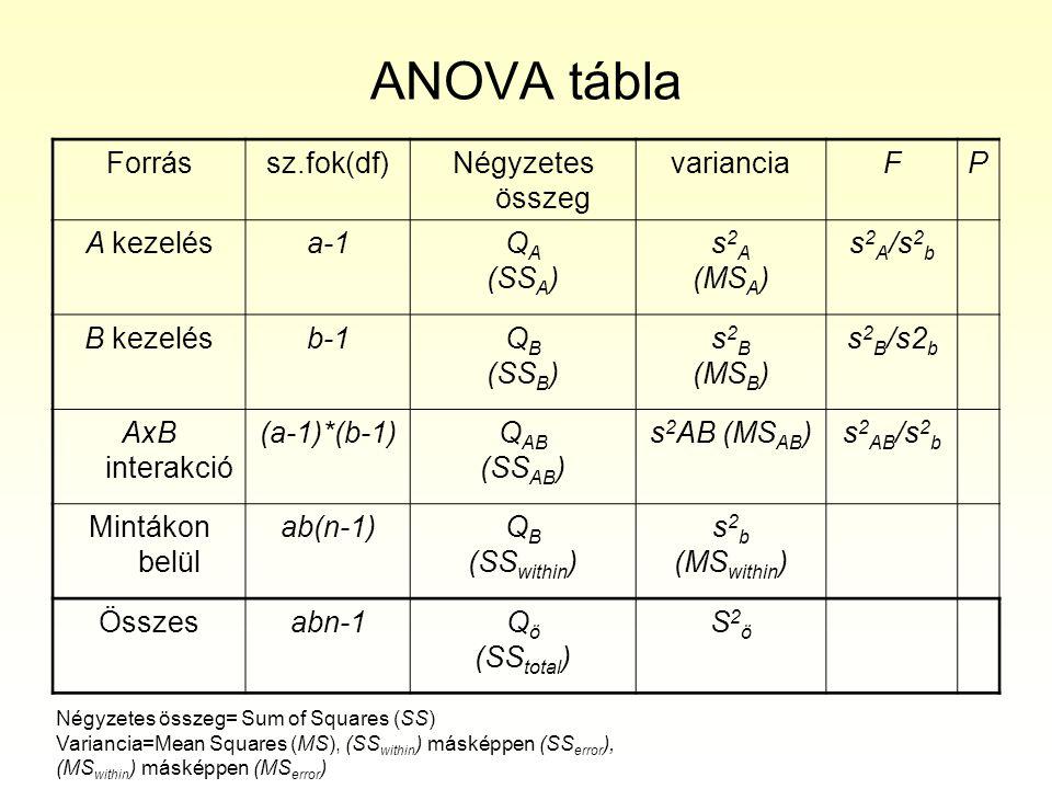 ANOVA tábla Forrássz.fok(df)Négyzetes összeg varianciaFP A kezelésa-1Q A (SS A ) s 2 A (MS A ) s 2 A /s 2 b B kezelésb-1Q B (SS B ) s 2 B (MS B ) s 2 B /s2 b AxB interakció (a-1)*(b-1)Q AB (SS AB ) s 2 AB (MS AB )s 2 AB /s 2 b Mintákon belül ab(n-1)Q B (SS within ) s 2 b (MS within ) Összesabn-1Q ö (SS total ) S2öS2ö Négyzetes összeg= Sum of Squares (SS) Variancia=Mean Squares (MS), (SS within ) másképpen (SS error ), (MS within ) másképpen (MS error )