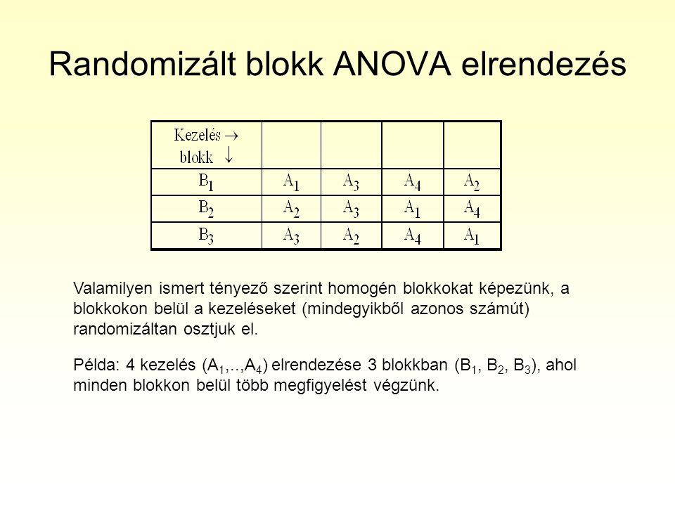 Randomizált blokk elrendezés Jelölés: Blokk=B, véletlen változó, ami szóródást okoz az elemzésben A modell Az x ij megfigyelés additív összetevői: X ij =Nagyátlag+A i +Blokk j +(AxBlokk) ij +  ij (ahol AxBlokk az A i és B j interakciója) Feltételezések 1.A mérések populációi normális eloszlásúak 2.… Hipotézis(ek) Ugyanazok, mint … (Elvi kérdés: a blokkhatás érdekel-e bennünket?)