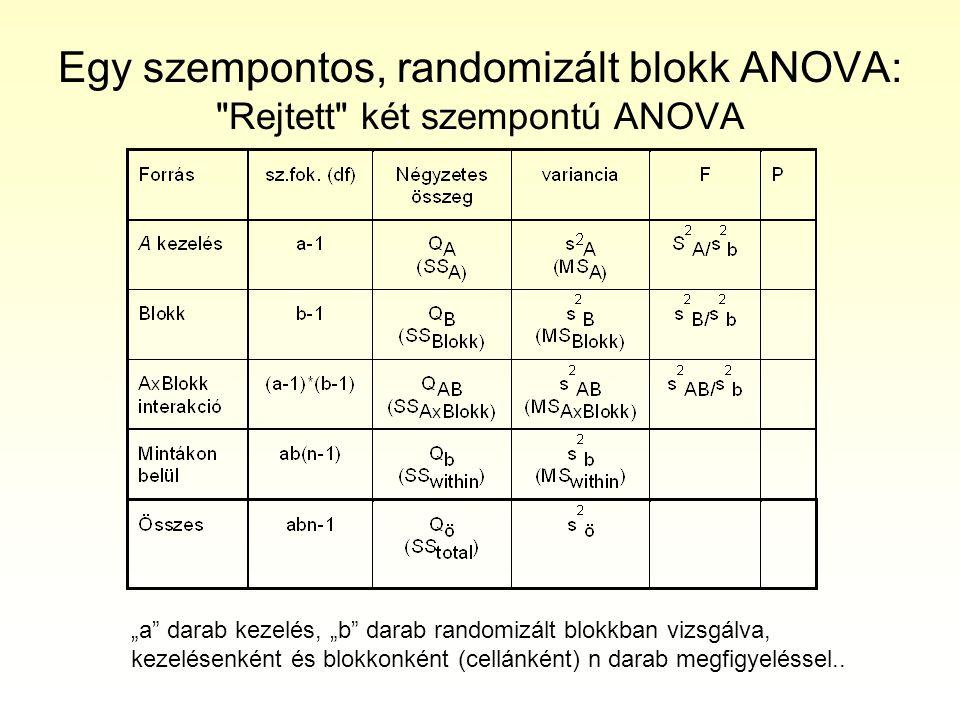 """Egy szempontos, randomizált blokk ANOVA: Rejtett két szempontú ANOVA """"a darab kezelés, """"b darab randomizált blokkban vizsgálva, kezelésenként és blokkonként (cellánként) n darab megfigyeléssel.."""