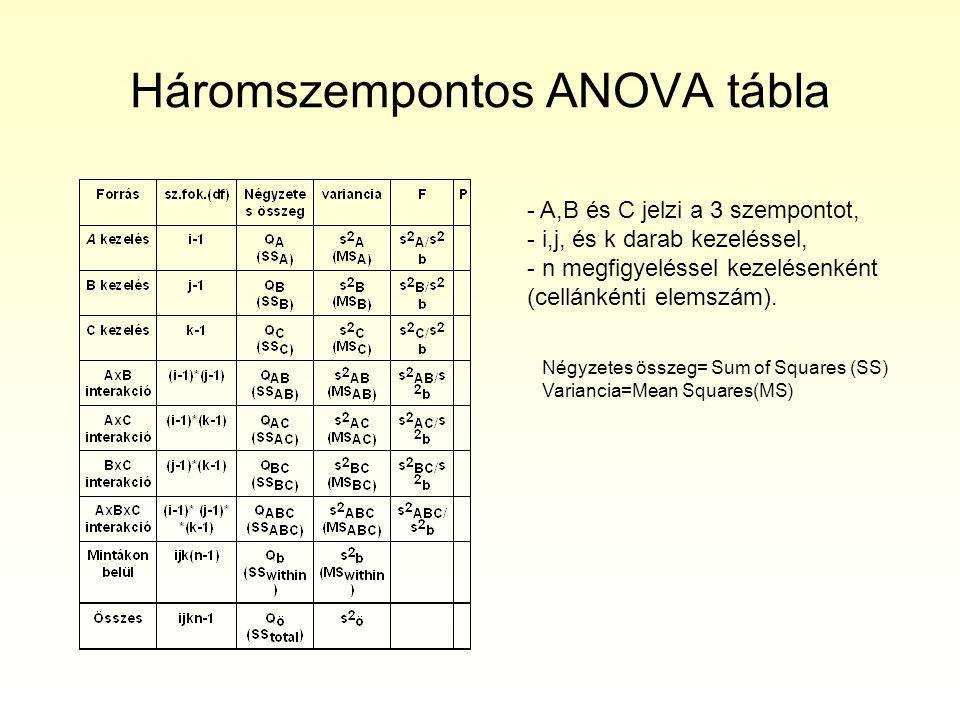 Háromszempontos ANOVA tábla - A,B és C jelzi a 3 szempontot, - i,j, és k darab kezeléssel, - n megfigyeléssel kezelésenként (cellánkénti elemszám).