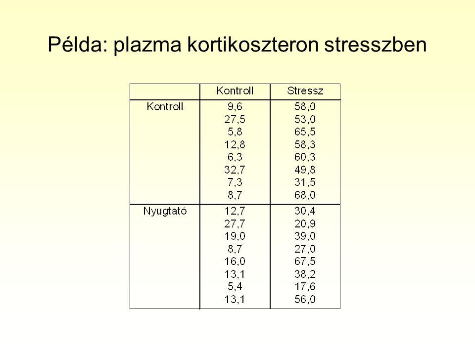 Példa: plazma kortikoszteron stresszben