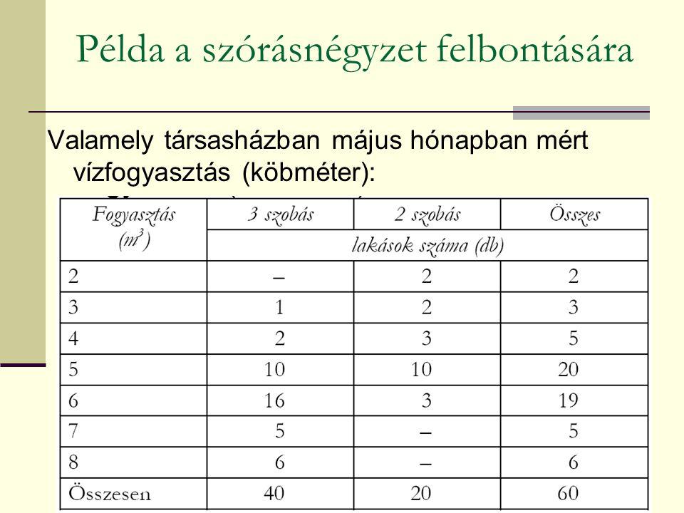 Példa a szórásnégyzet felbontására Valamely társasházban május hónapban mért vízfogyasztás (köbméter):