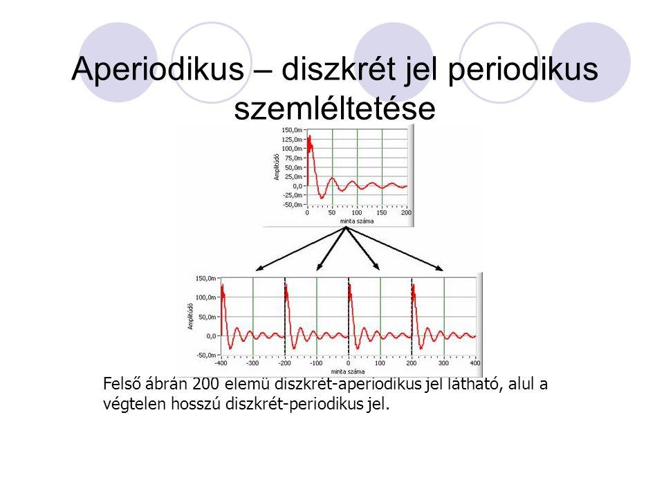 Aperiodikus – diszkrét jel periodikus szemléltetése Felső ábrán 200 elemű diszkrét-aperiodikus jel látható, alul a végtelen hosszú diszkrét-periodikus