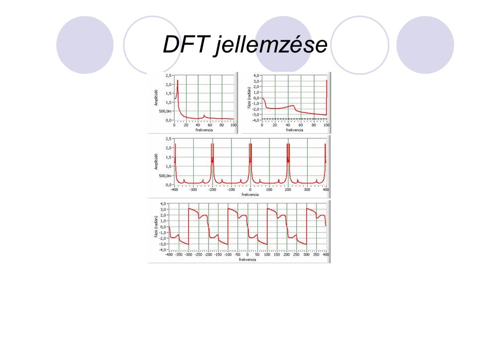 DFT jellemzése