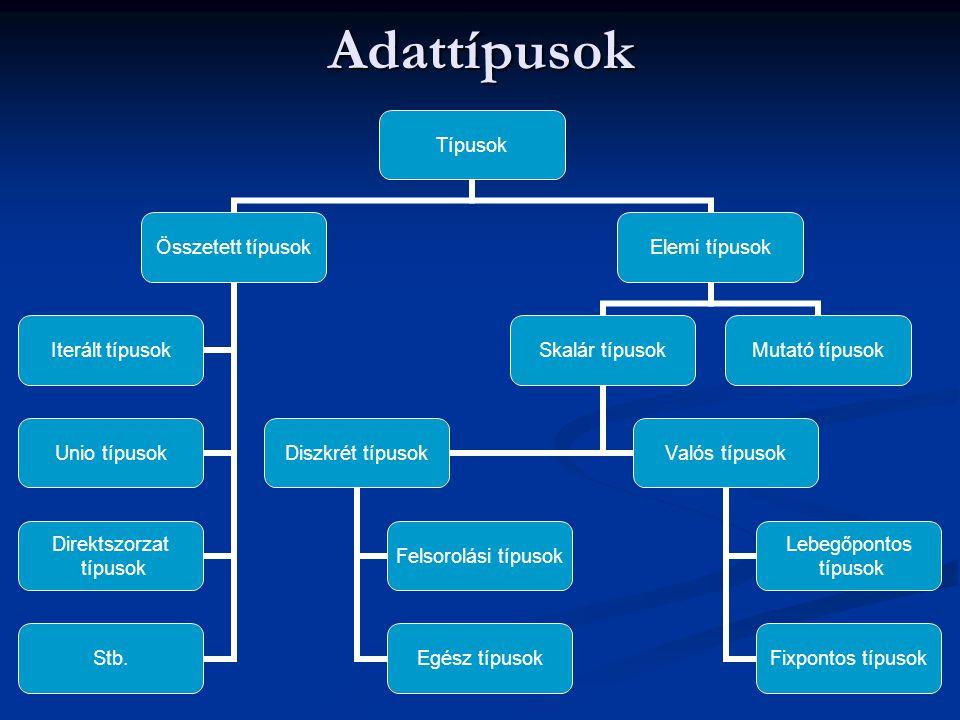 Adattípusok Típusok Összetett típusok Iterált típusok Unio típusok Direktszorzat típusok Stb. Elemi típusok Skalár típusok Diszkrét típusok Felsorolás